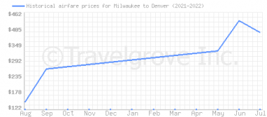 Price overview for flights from Milwaukee to Denver
