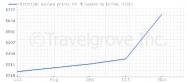 Price overview for flights from Milwaukee to Durham