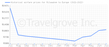 Price overview for flights from Milwaukee to Europe