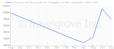 Price overview for flights from Milwaukee to Fort Lauderdale