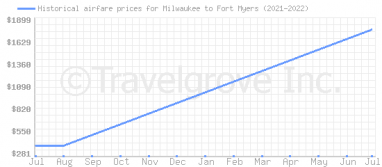 Price overview for flights from Milwaukee to Fort Myers