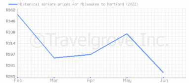 Price overview for flights from Milwaukee to Hartford