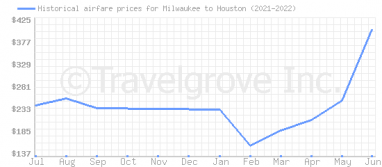 Price overview for flights from Milwaukee to Houston