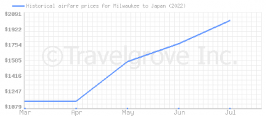 Price overview for flights from Milwaukee to Japan