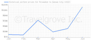 Price overview for flights from Milwaukee to Kansas City