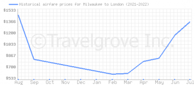 Price overview for flights from Milwaukee to London