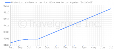 Price overview for flights from Milwaukee to Los Angeles