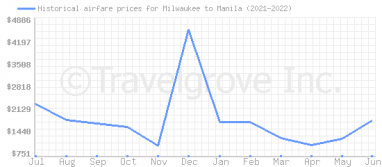 Price overview for flights from Milwaukee to Manila