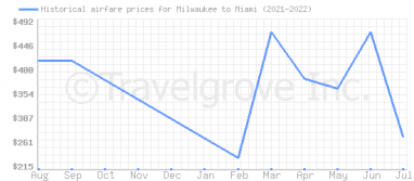 Price overview for flights from Milwaukee to Miami