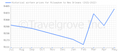 Price overview for flights from Milwaukee to New Orleans