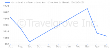 Price overview for flights from Milwaukee to Newark