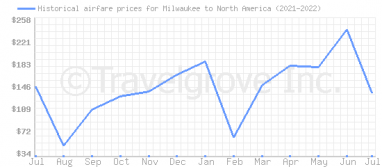 Price overview for flights from Milwaukee to North America