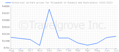 Price overview for flights from Milwaukee to Oceania and Australasia