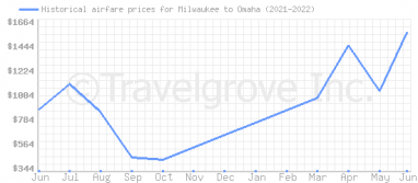 Price overview for flights from Milwaukee to Omaha