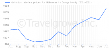 Price overview for flights from Milwaukee to Orange County