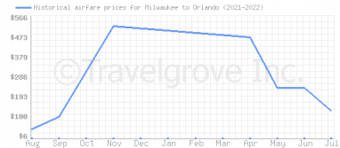 Price overview for flights from Milwaukee to Orlando