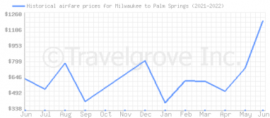 Price overview for flights from Milwaukee to Palm Springs