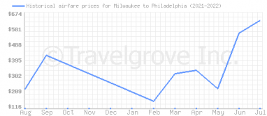 Price overview for flights from Milwaukee to Philadelphia