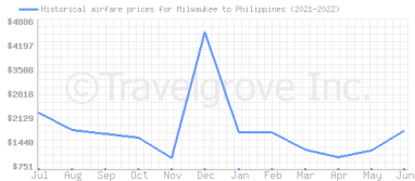Price overview for flights from Milwaukee to Philippines