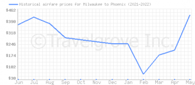 Price overview for flights from Milwaukee to Phoenix