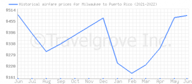 Price overview for flights from Milwaukee to Puerto Rico