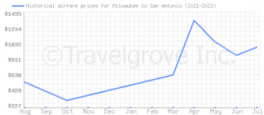 Price overview for flights from Milwaukee to San Antonio