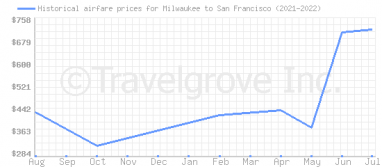 Price overview for flights from Milwaukee to San Francisco