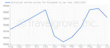 Price overview for flights from Milwaukee to San Juan