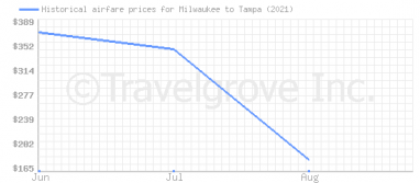 Price overview for flights from Milwaukee to Tampa