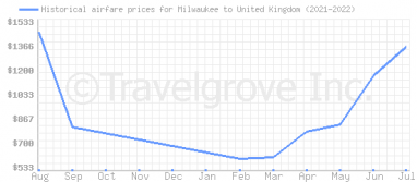 Price overview for flights from Milwaukee to United Kingdom