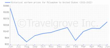 Price overview for flights from Milwaukee to United States