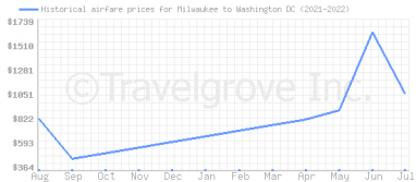 Price overview for flights from Milwaukee to Washington DC