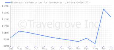 Price overview for flights from Minneapolis to Africa