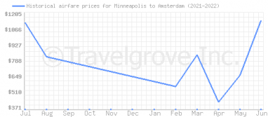 Price overview for flights from Minneapolis to Amsterdam