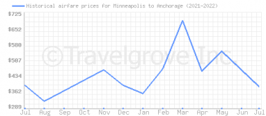 Price overview for flights from Minneapolis to Anchorage