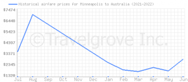 Price overview for flights from Minneapolis to Australia