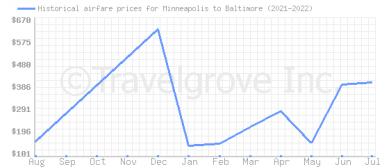 Price overview for flights from Minneapolis to Baltimore