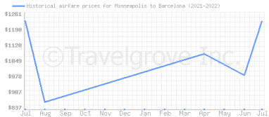 Price overview for flights from Minneapolis to Barcelona