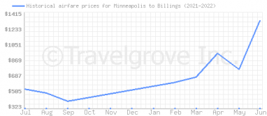 Price overview for flights from Minneapolis to Billings