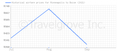 Price overview for flights from Minneapolis to Boise