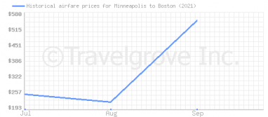 Price overview for flights from Minneapolis to Boston