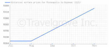 Price overview for flights from Minneapolis to Bozeman