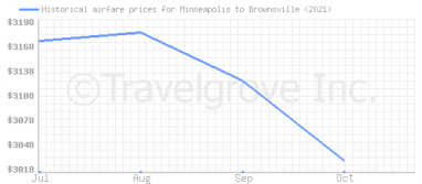 Price overview for flights from Minneapolis to Brownsville