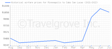 Price overview for flights from Minneapolis to Cabo San Lucas