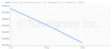 Price overview for flights from Minneapolis to Cameroon