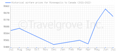 Price overview for flights from Minneapolis to Canada