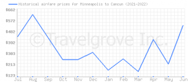 Price overview for flights from Minneapolis to Cancun