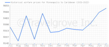 Price overview for flights from Minneapolis to Caribbean