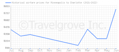 Price overview for flights from Minneapolis to Charlotte