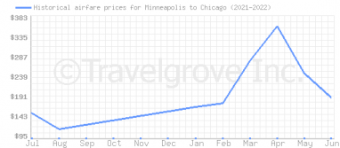Price overview for flights from Minneapolis to Chicago